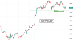 Breakdown for United Parcel Service (UPS) in the Charts?
