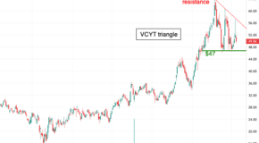 A Breakdown in the Charts for Veracyte (VCYT)?