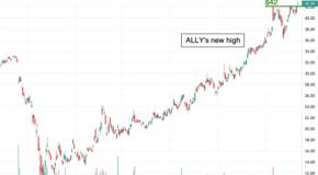 Ally Financial Inc. (ALLY) Breaks Through Resistance