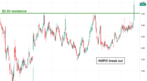 Amneal Pharmaceuticals (AMRX) Has a Breakout