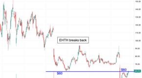 eHealth Inc. (EHTH) Breaks Back Over a Key Level