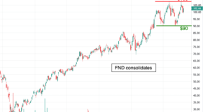 Rectangle Pattern Suggests a Significant Move in Floor & Decor Holdings (FND) Soon