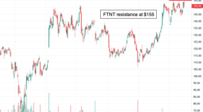 Fortinet (FTNT): This Stock is on the Verge of a Breakout