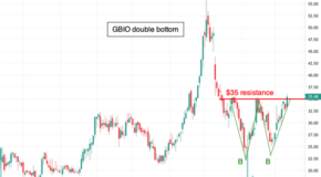 Generation Bio (GBIO) Break Through Resistance