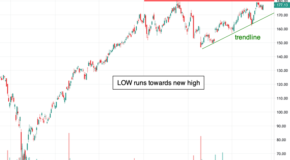 Is a Breakout for Lowe's in the Charts?