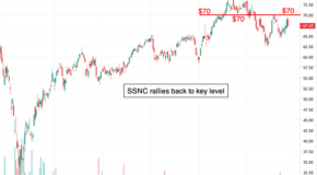 Is a Breakout in the Charts for SS&C Technologies Holdings (SSNC)?