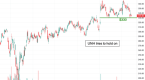 UnitedHealth Group (UNH) Could Be Headed Lower, Here's Why