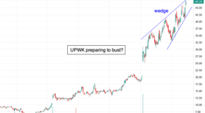 Be Prepared for a Reversal in Upwork (UPWK)