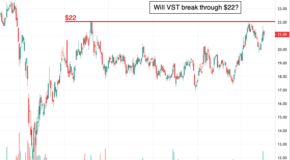 Is a Breakout in the Charts for Vistra Energy (VST)?