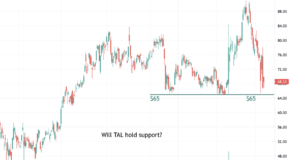 TAL Education Group (TAL) is Approaching a Critical Technical Level