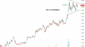 Symmetrical Triangle Pattern Suggests a Significant Move in CAI International (CAI) Soon