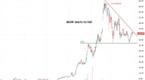 Magnite, Inc. (MGNI) Starts to Fall