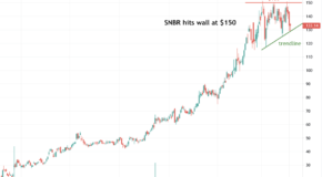 Breakout for Sleep Number Corp. (SNBR) in the Charts?