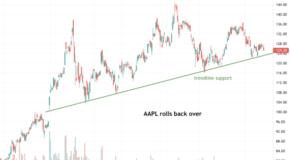 Apple (AAPL) Rolls Back Over