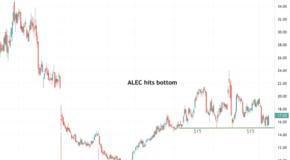 Alector, Inc. (ALEC) Hits a Key Support Level
