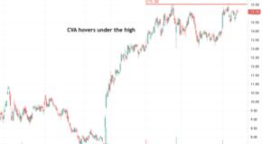 Covanta Holding Corp. (CVA) hovers under the high