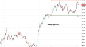 Covanta Holding (CVA) Drops Back Down