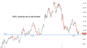 Elastic NV (ESTC) Could Be Setting Up for a Breakdown