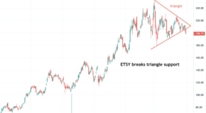 ETSY Breaks Triangle Support