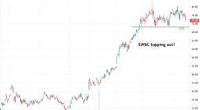 East West Bancorp, Inc. (EWBC) Topping Out?