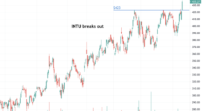 Intuit (INTU) Surges Higher Through a Key Level