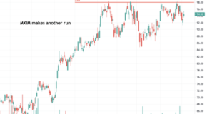 Maxim Integrated Products (MXIM) Makes Another Run
