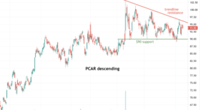 Paccar (PCAR) Forms a Descending Triangle
