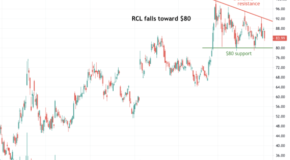 Here's Why Shares of Royal Caribbean Group (RCL) Could Breakdown Soon