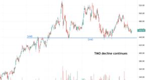 Thermo Fisher Scientific (TMO) Continues to Decline