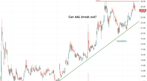 Is American Airlines (AAL) Ready to Breakout?
