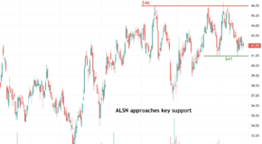 Allison Transmission Holdings (ALSN) is Setting Up for a Big Move