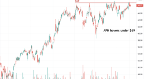 Breakout for Amphenol (APH) in the Charts?