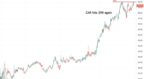 Breakout for Avis Budget Group in the Charts?