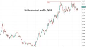 Diamondback Energy (FANG) Ready to Breakout?