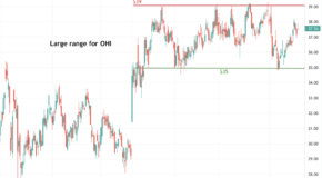Omega Healthcare Investors (OHI) is Setting Up for a Big Move
