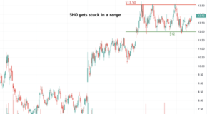 Sunstone Hotel Investors Inc. (SHO) is Setting Up for a Big Move