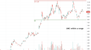 United Microelectronics (UMC) is Setting Up for a Big Move