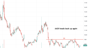 Applied Optoelectronics (AAOI) is Setting Up for a Big Move