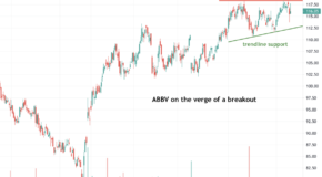AbbVie (ABBV) is On the Verge of a Breakout