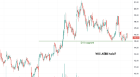 Will Aerie Pharmaceuticals (AERI) Hold its Support Level?
