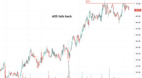 Is A.O. Smith Corp. (AOS) Ready to Breakout?