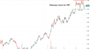 Is Enerplus Setting Up for a Big Move?