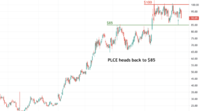Is a Breakout in the Charts for The Children's Place (PLCE)?