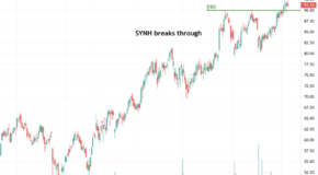 Syneos Health (SYNH) Breaks Through Resistance