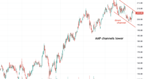 Is Advance Auto Parts (AAP) Setting Up for a Big Move?
