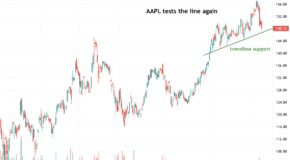 Is a Further Breakdown for Apple (AAPL) in the Charts?