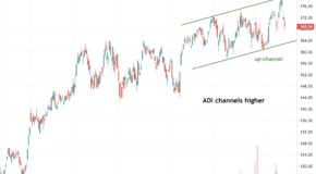 Analog Devices (ADI) Headed for a Big Move, Here's Why