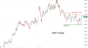 Adient (ADNT) is Setting for a Big Move, Here's Why
