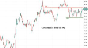 Is Hexcel (HXL) Setting Up for a Big Move?