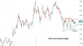 Is Norwegian Cruise Line (NCLH) Setting Up for a Big Move?